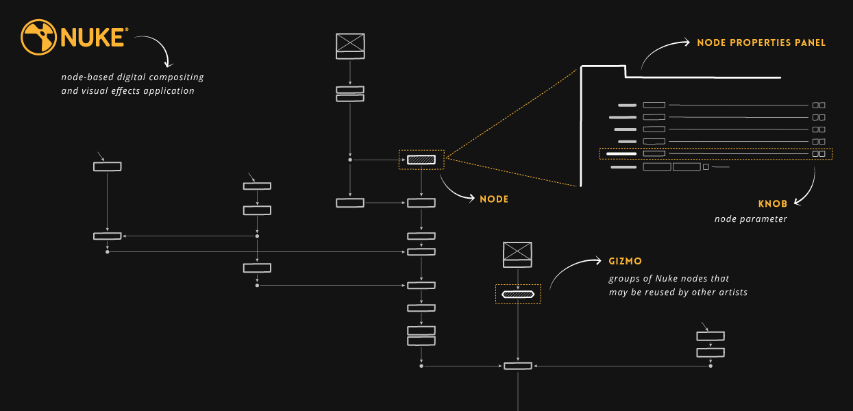 Nuke_key_concepts